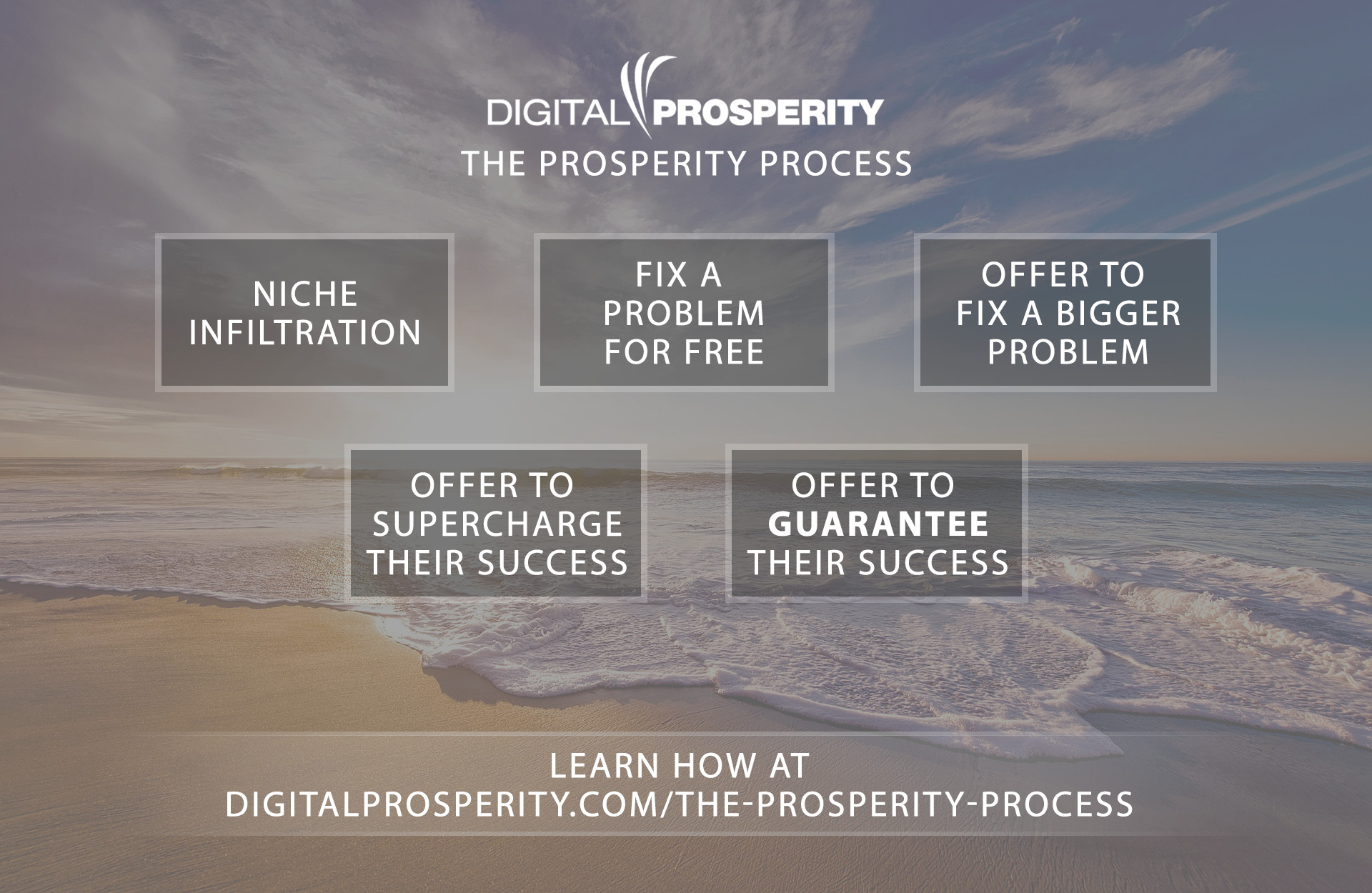 The Prosperity Process