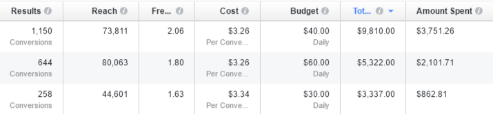 Facebook Conversions Reported